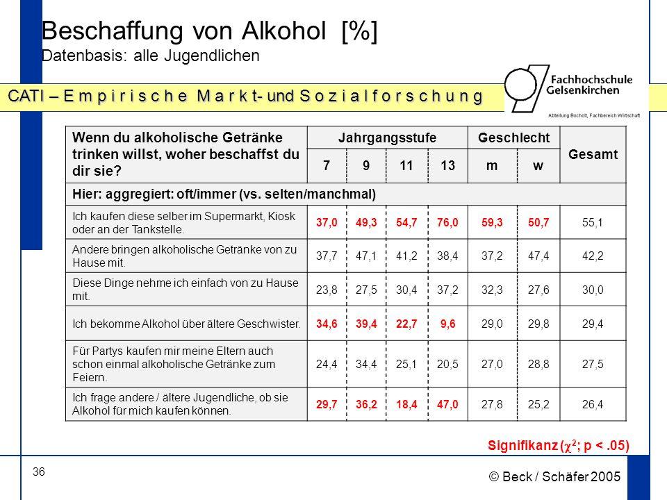 Beschaffung von Alkohol [%] Datenbasis: alle Jugendlichen